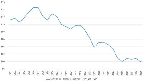 日本の実質賃金の推移(2015年=100)